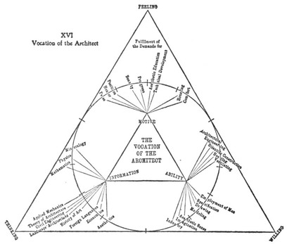 Graham01_munsterberg_vocation_and_learning_diagram